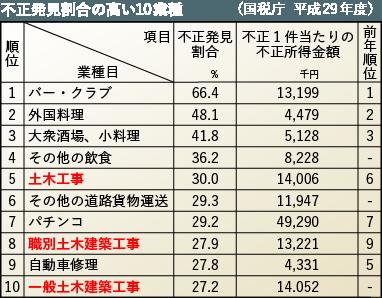 不正発見割合の高い10業種の表 土木工事は5位、職別土木建築工事8位、一般土木建築工事10位
